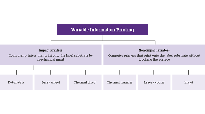 Figure 1.10 Variable information printing technologies