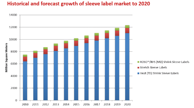 Figure 1.12 The historical and forecast growth of the sleeve label market to 2020. Source- AWA Globa