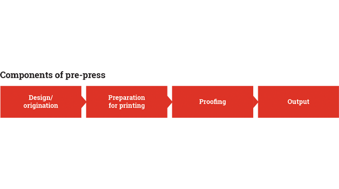 Figure 1.1 - The key components of pre-press