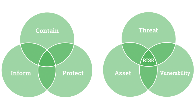 Figure 1.1 - The role of packaging and labeling is not just to 'contain', ' inform' & 'protect' but