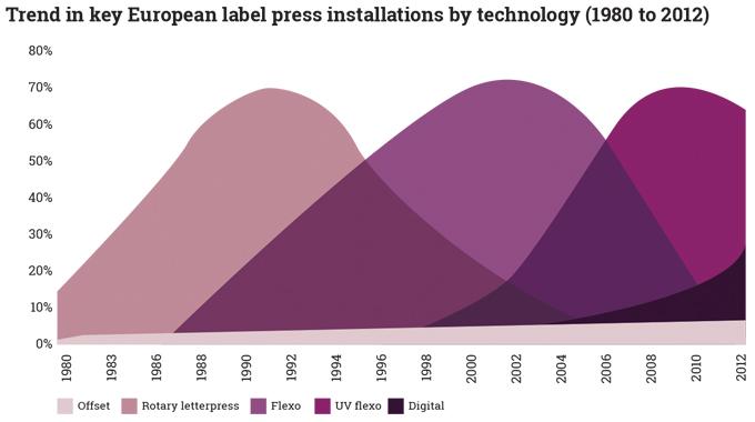 Figure 1.1 - Trend in key european label press installations 1980-2012 (Source- Labels & Labeling)