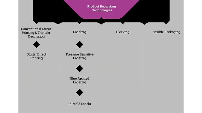 Figure 1.1 Main product decoration technologies