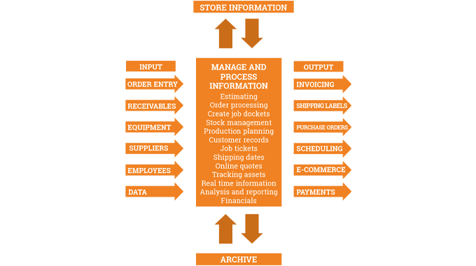 Figure 1.1 The basic structure of a computerized management information system
