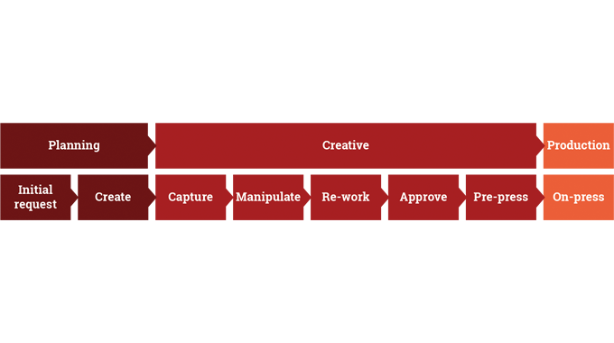 Figure 1.2 - A diagramatic overview of the activities involved in the early planning and creative ph