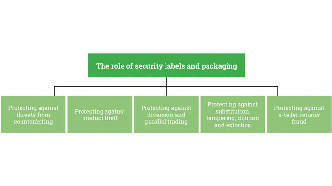 Figure 1.2 - Security labels and packaging can be used to protect 'assets'