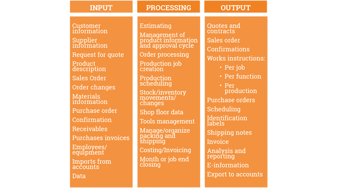 Figure 1.2 Shows what may be included in an expanded management information system