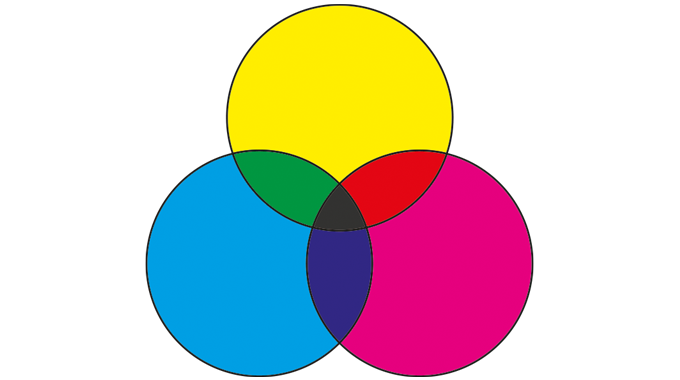 Figure 1.2 Subtractive color combinations using printing inks