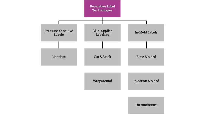 Figure 1.2 Summary of the common decorative label technologies used for pack decoration
