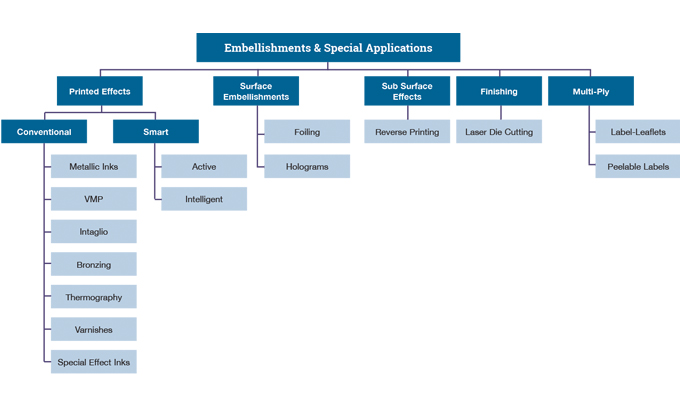 Figure 1.4 - Summary of embellishments and added value features