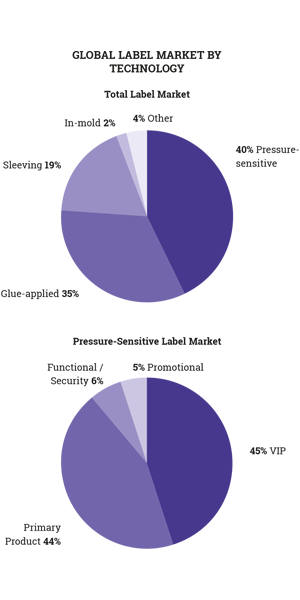 Figure 1.4 PS labels represent 40% of global volume, split equally between VIP and Prime (Source- AW
