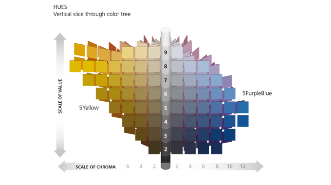 Figure 1.4 The Munsell color space specifies a color's hue, value (lightness), and chroma (color pur