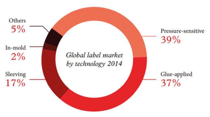 Figure 1.5 Global label market by technology. Source- AWA