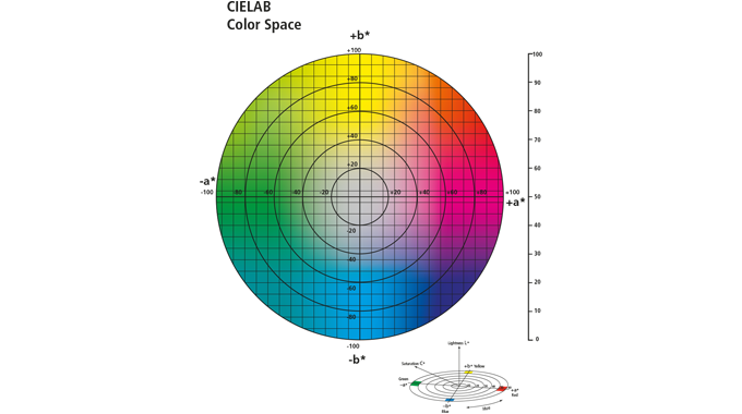 Figure 1.5 The CIELAB color space. Source- X-Rite