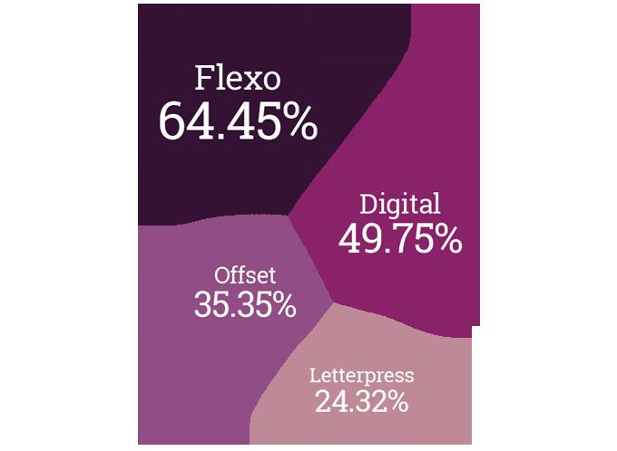 Figure 1.6 - Interest in printing technologies
