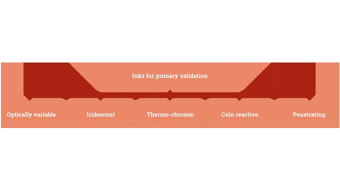 Figure 10.1 Overt security inks