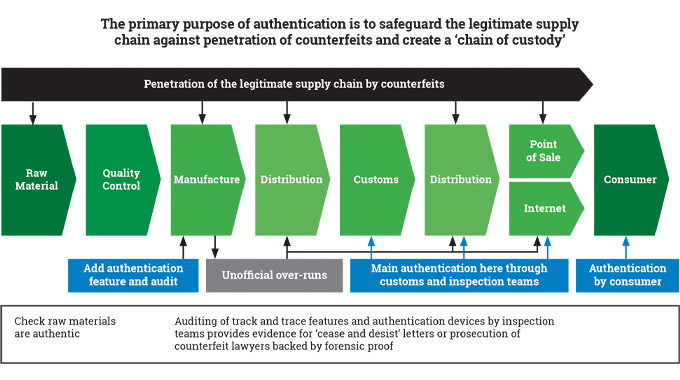 Figure 10.3 - The process of securing the supply chain