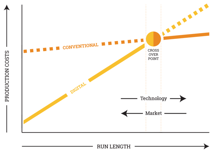 Figure 10.6 - Comparison of run lengths for digitally and conventionally printed labels