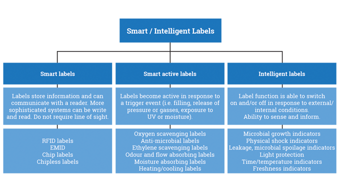 Figure 12.1 - The role and function of smart, smart active and intelligent labels. Source- Encyclope