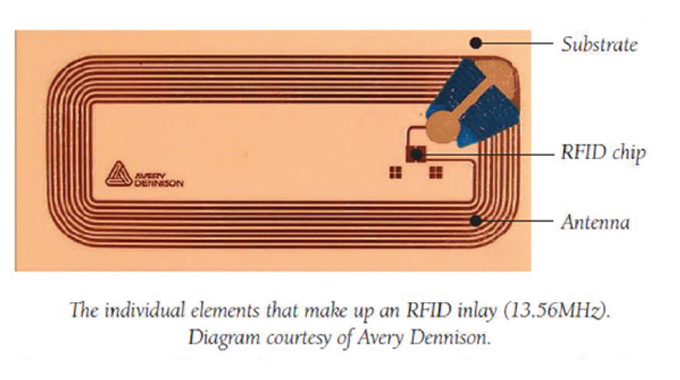 Figure 12.9 - Typical structure of an RFID tag