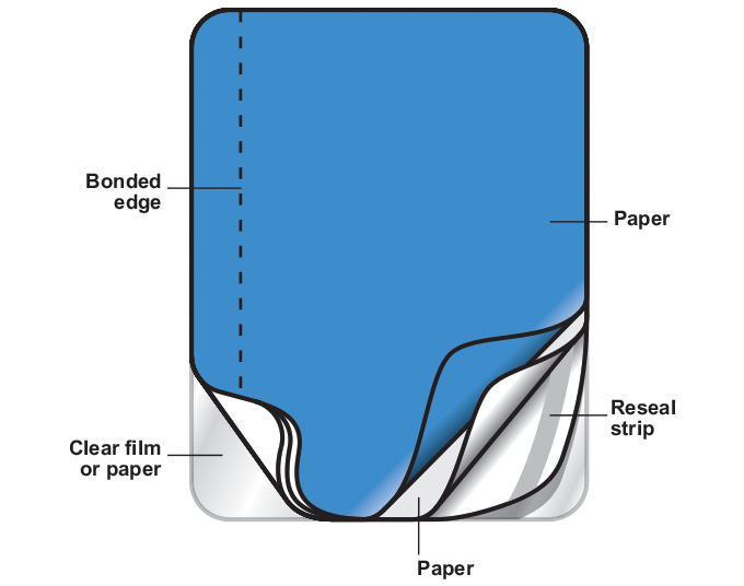 Figure 13.7 - Typical resealable booklet construction on a self-adhesive carrier (produced in-line)