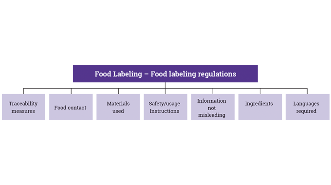 Figure 1_10 A guide to some of the most important aspects of food labeling regulations and directive