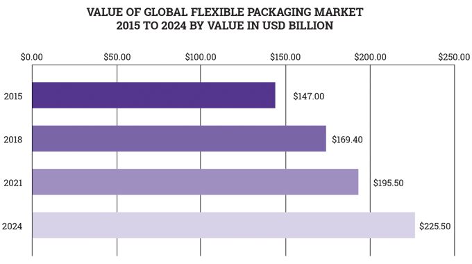 Figure 1_1 Global flexible packaging market to 2024 by value in USD billion. Source- Average of all