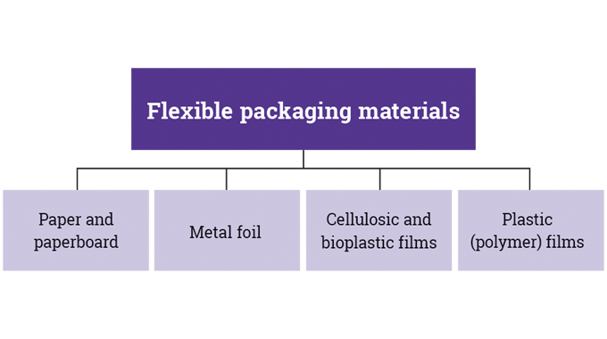 Figure 1_2 The main types of materials used for flexible packaging
