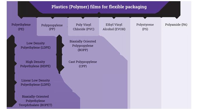 Figure 1_3 Plastics films used for flexible packaging