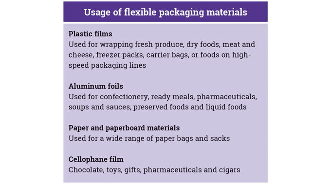 Figure 1_4 A guide to flexible packaging materials and their key uses