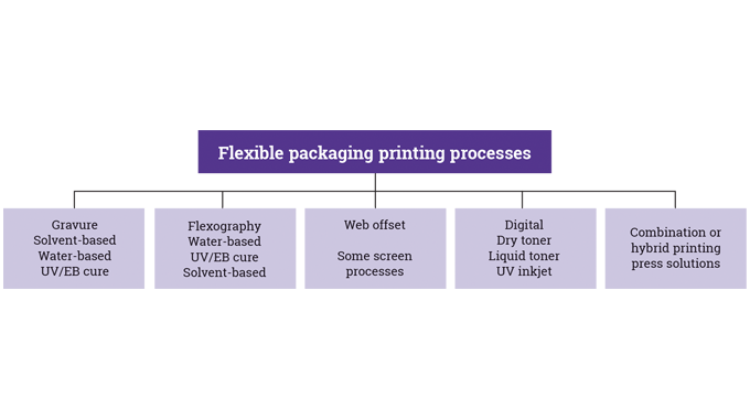 Figure 1_7 Printing processes used for flexible packaging
