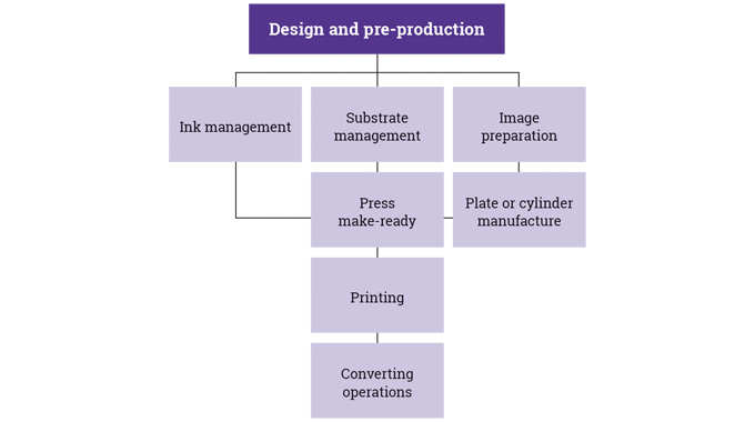 Figure 1_8 The design to production stages in the conventional printing of flexible packaging