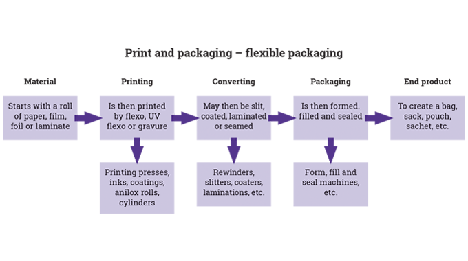 Figure 1_9 Typical stages in the converting of flexible packaging