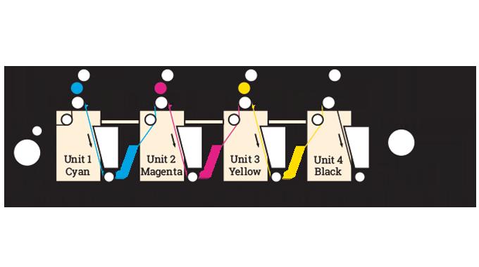 Figure 2.11 - Web-fed full rotary press. Source- 4impression