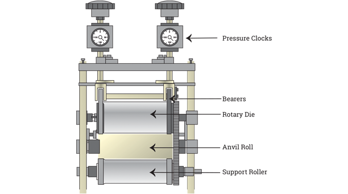 Figure 2.14 - Diagram shows the various components of a modern rotary die-cutting unit