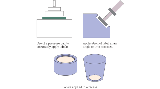 Figure 2.14 - Examples of tamp-on label application