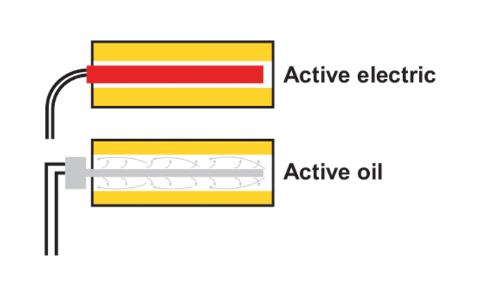 Figure 2.15 - Diagram showing layout for oil and electric heating of the die