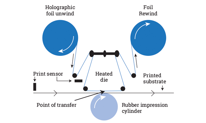 Figure 2.17 - Foil Saver System used for the transfer of holographic foiled images