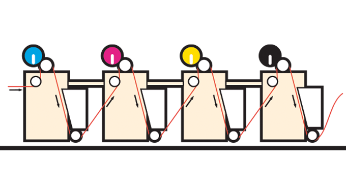 Figure 2.17 - Press with correct web tension and register aligned (4impression)