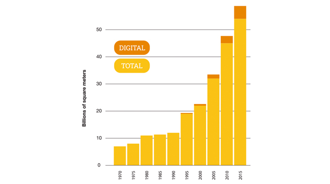 Figure 2.1 - Digital has been gaining an increasing volume share of the global label market, but gro