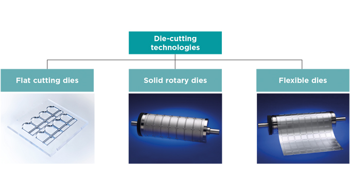 Figure 2.1 - Types of cutting dies for pressure-sensitive labels