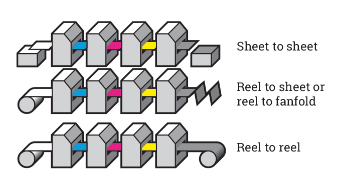 Figure 2.1 - Typical sheet-fed and reel fed configurations used for label manufacture. Source- 4impr