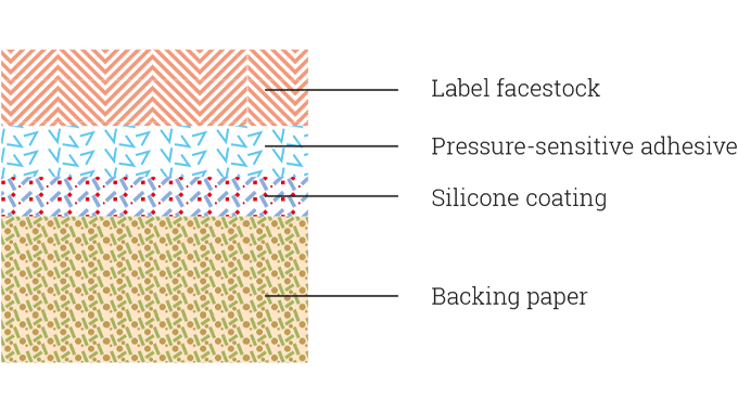 Figure 2.1 Construction of pressure-sensitive laminate showing backing paper and silicone release co