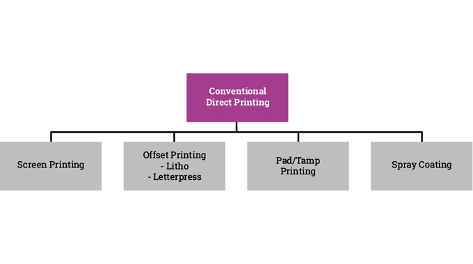 Figure 2.1 Summary of the common conventional direct printing technologies used for pack decoration