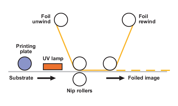 Figure 2.20 - The cold foiling system