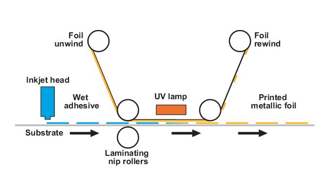 Figure 2.21 - Digital die-less foiling