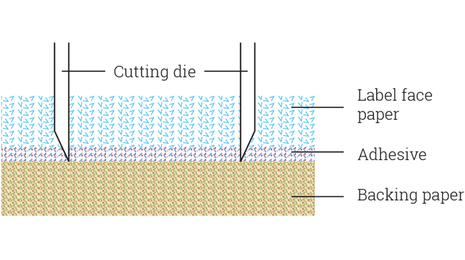 Figure 2.2 - Die-cutting through the label face material and adhesive, but not the backing paper
