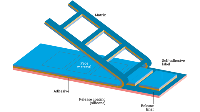 Figure 2.2 - Removal of matrix waste cleanly after die-cutting