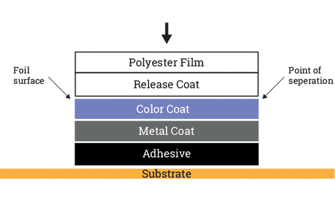 Figure 2.2 - Structure and composition of foil