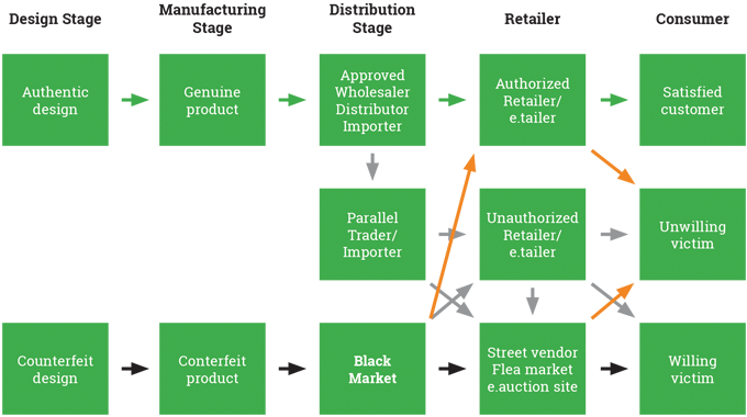 Figure 2.2 - The routes taken to market for authentic, parallel trade (gray) and counterfeit consume