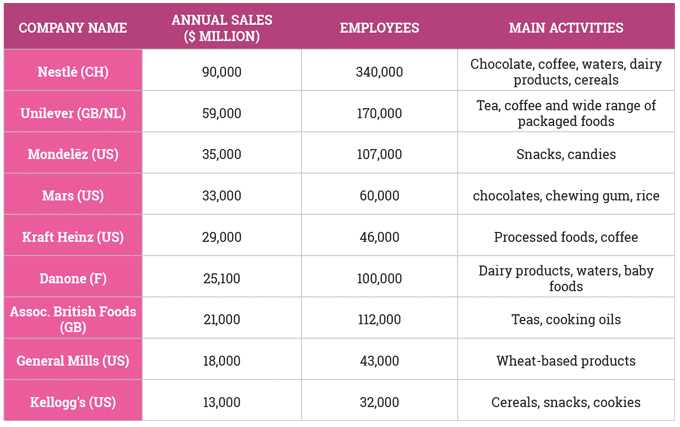 Figure 2.2 Leading brand owners. Source- Cab Penhallow Consultancy